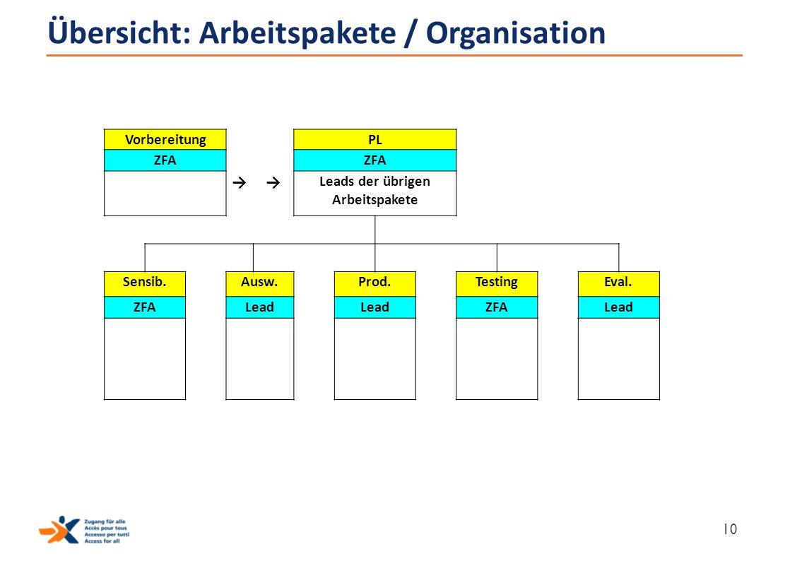 Übersicht: Arbeitspakete / Organisation