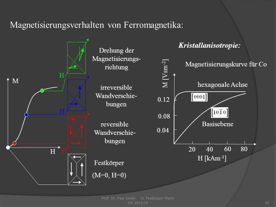 Kristallanisotropie: