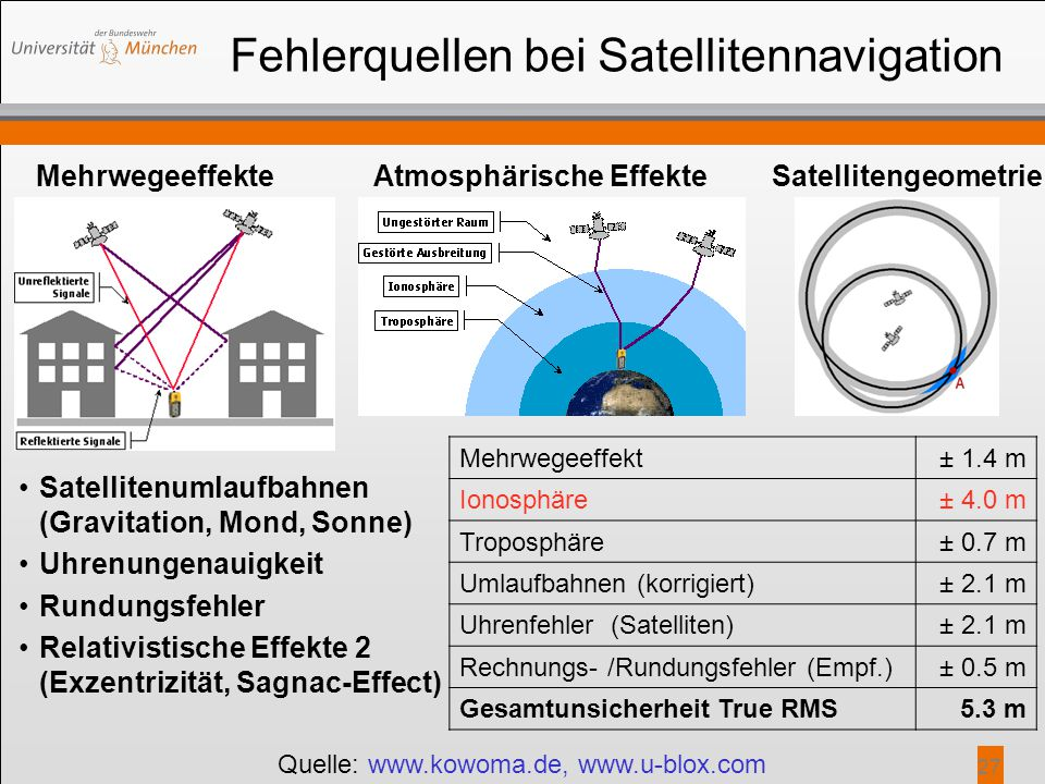 Fehlerquellen bei Satellitennavigation