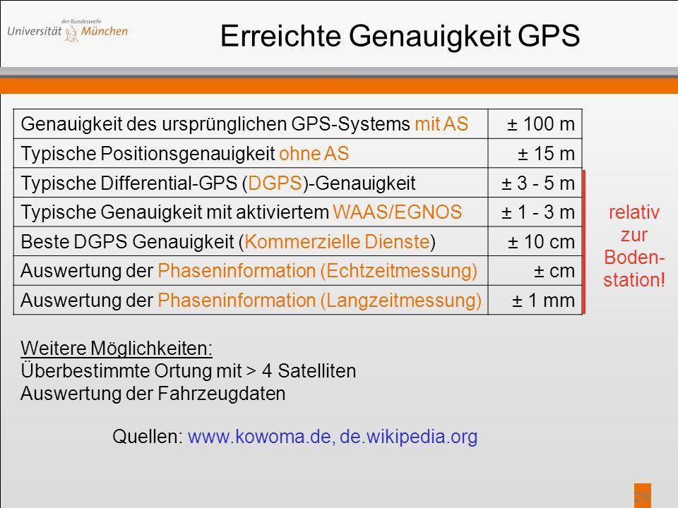 Erreichte Genauigkeit GPS