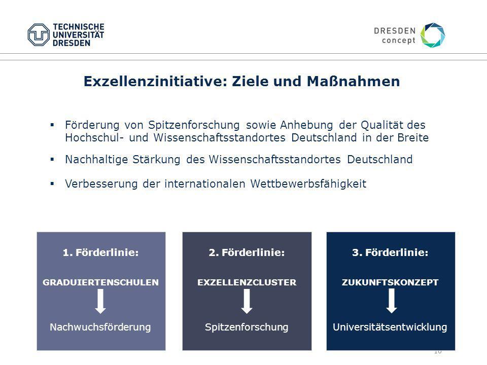 Exzellenzinitiative: Ziele und Maßnahmen