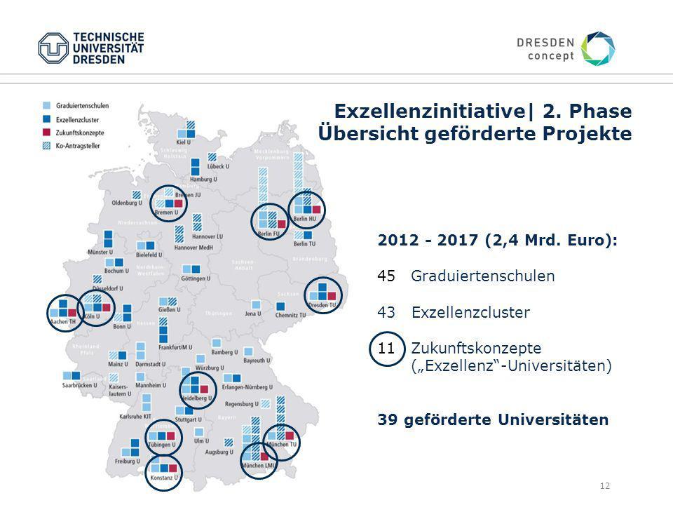 Exzellenzinitiative| 2. Phase Übersicht geförderte Projekte