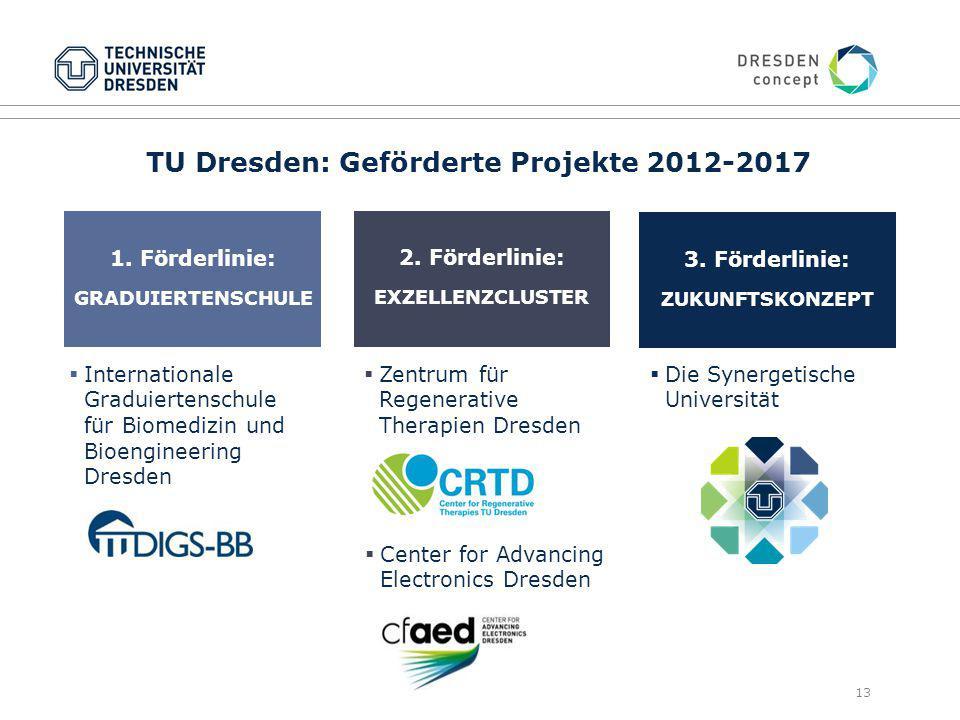 TU Dresden: Geförderte Projekte 2012-2017