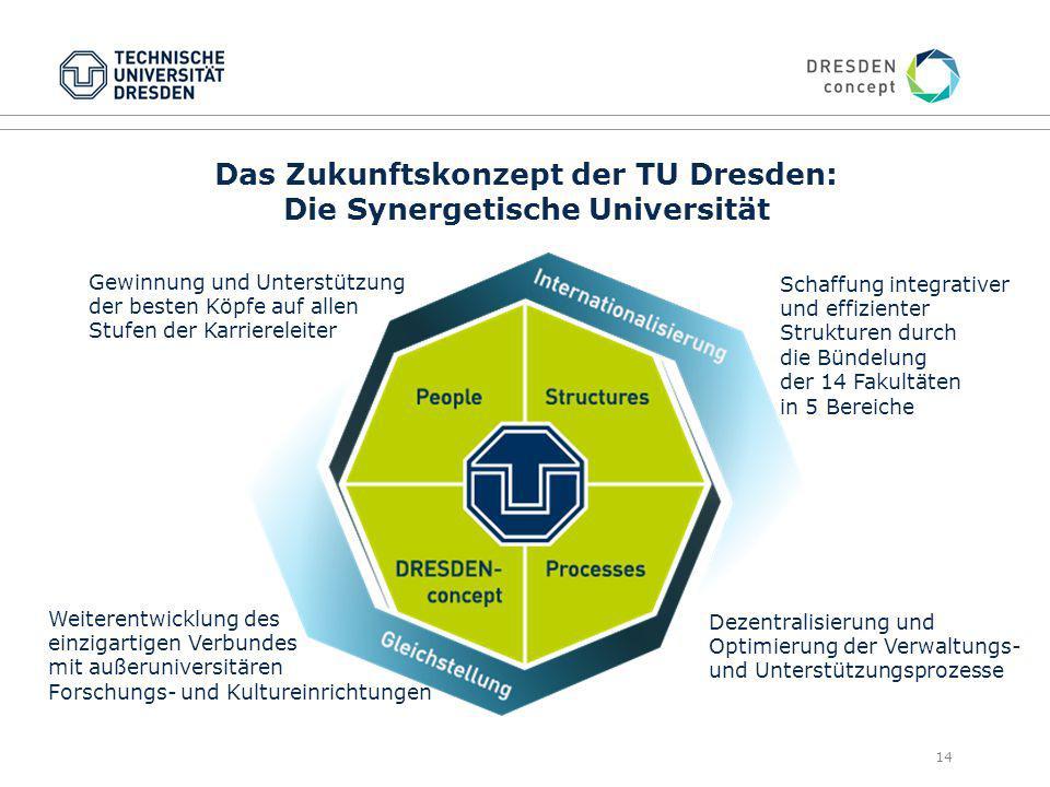 Das Zukunftskonzept der TU Dresden: Die Synergetische Universität