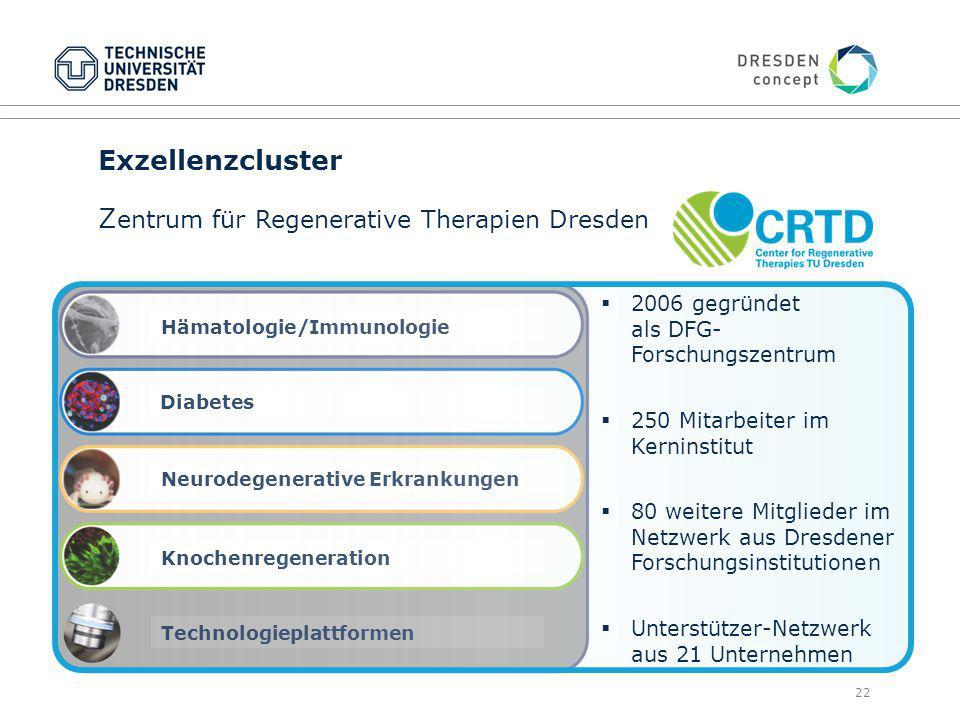 Exzellenzcluster Zentrum für Regenerative Therapien Dresden