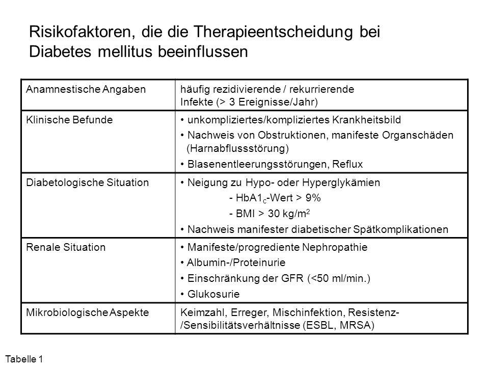 Risikofaktoren, die die Therapieentscheidung bei Diabetes mellitus beeinflussen