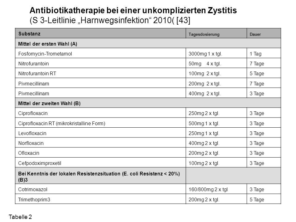 Antibiotikatherapie bei einer unkomplizierten Zystitis