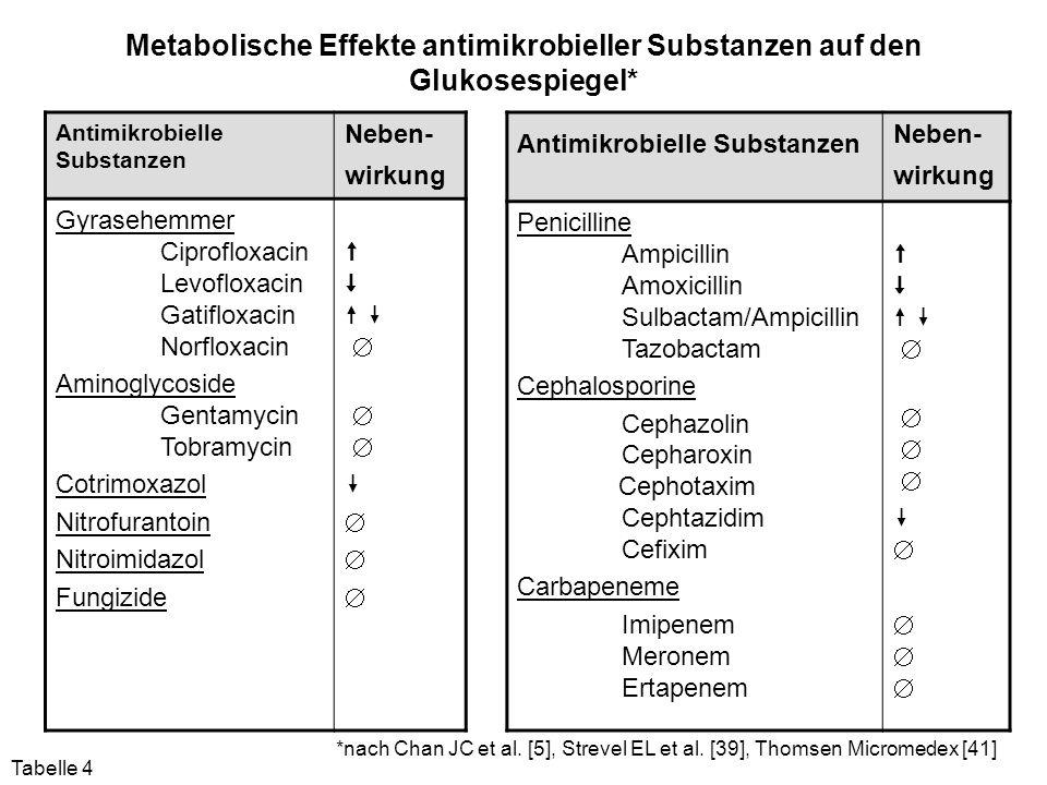 Metabolische Effekte antimikrobieller Substanzen auf den Glukosespiegel*