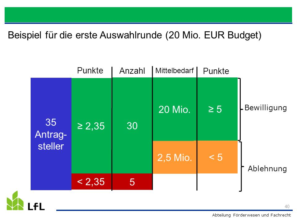 Beispiel für die erste Auswahlrunde (20 Mio. EUR Budget)