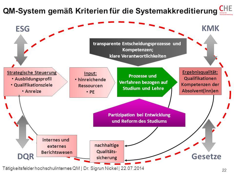QM-System gemäß Kriterien für die Systemakkreditierung