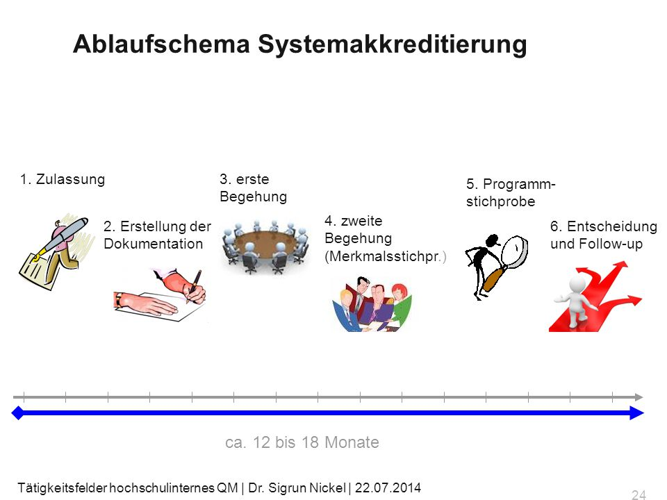 Ablaufschema Systemakkreditierung