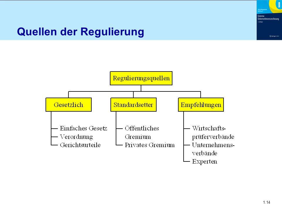 Quellen der Regulierung