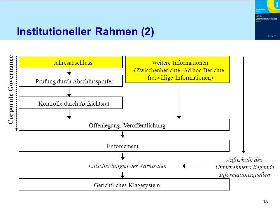 Institutioneller Rahmen (2)