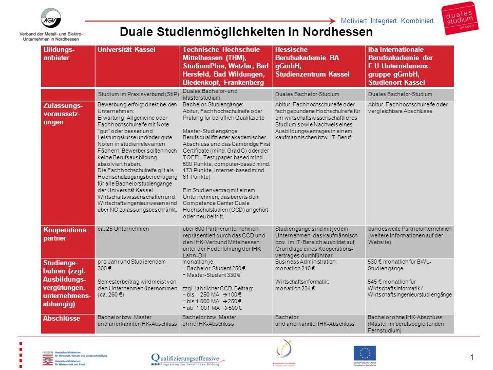 Duale Studienmöglichkeiten in Nordhessen