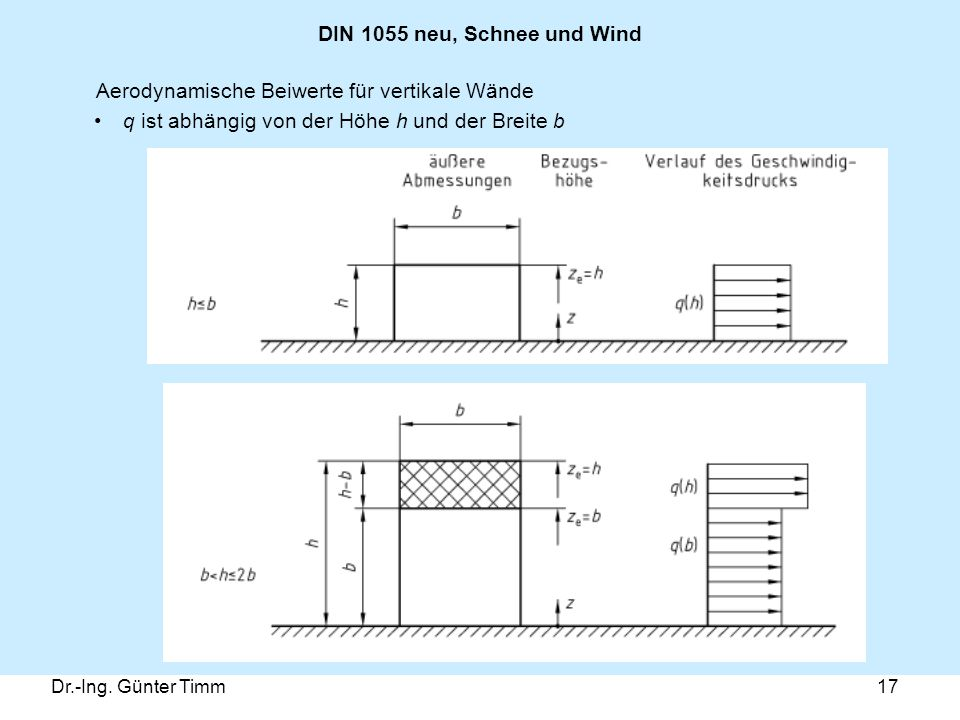 Aerodynamische Beiwerte für vertikale Wände