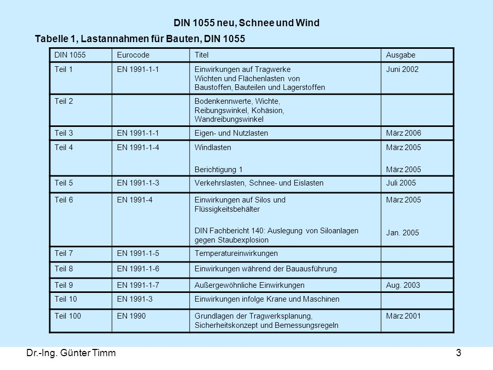 Tabelle 1, Lastannahmen für Bauten, DIN 1055