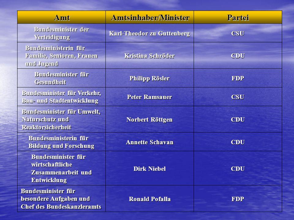 Amtsinhaber/Minister Partei