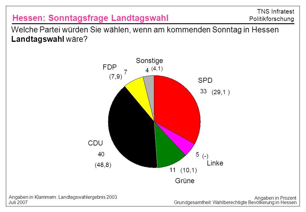 Hessen: Sonntagsfrage Landtagswahl