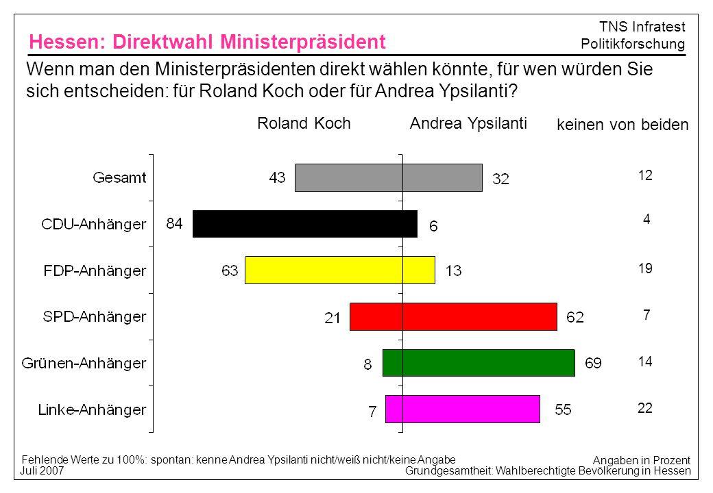 Hessen: Direktwahl Ministerpräsident