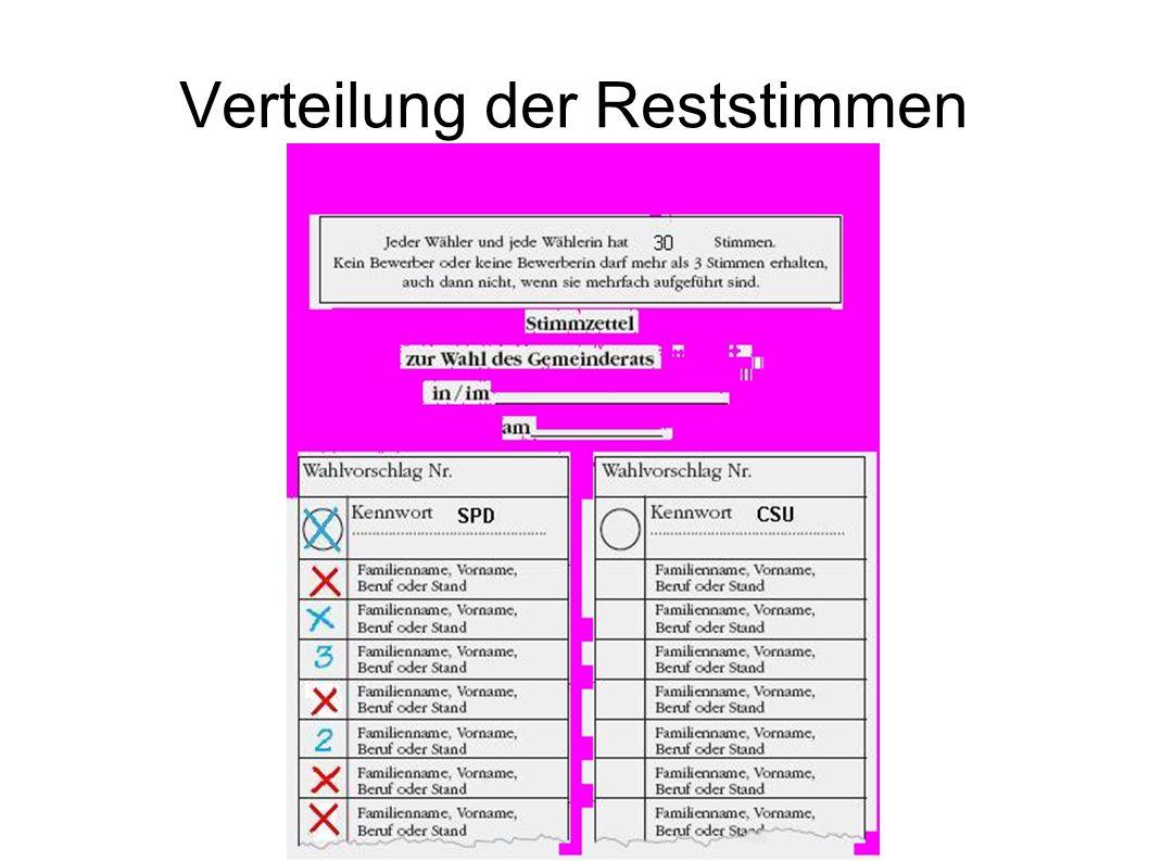 Verteilung der Reststimmen