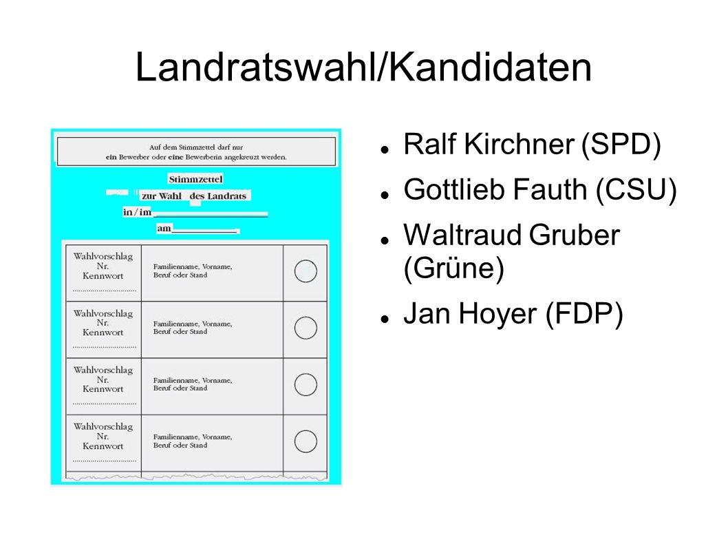 Landratswahl/Kandidaten