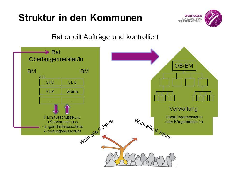 Struktur in den Kommunen