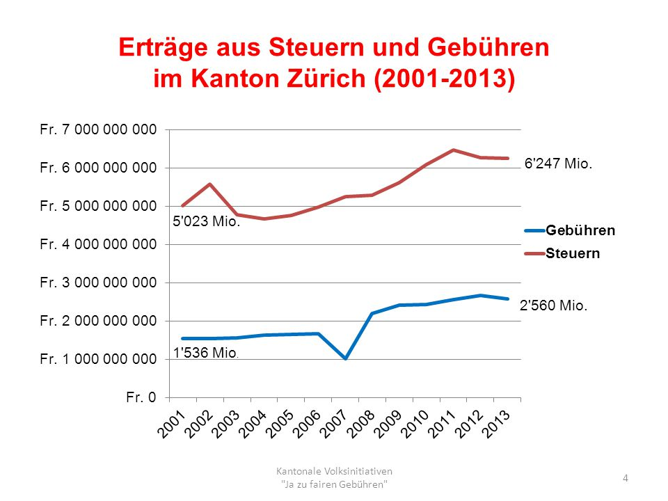 Erträge aus Steuern und Gebühren im Kanton Zürich (2001-2013)