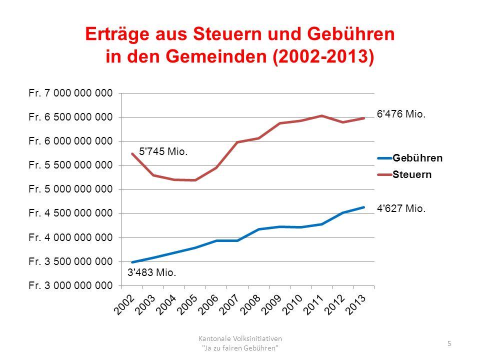 Erträge aus Steuern und Gebühren in den Gemeinden (2002-2013)