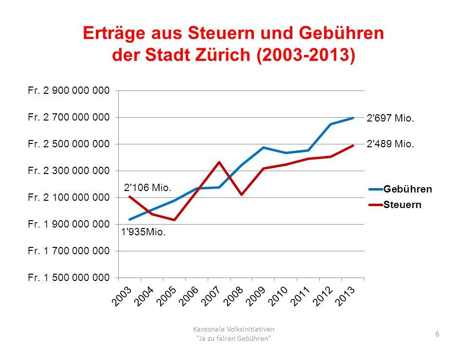 Erträge aus Steuern und Gebühren der Stadt Zürich (2003-2013)