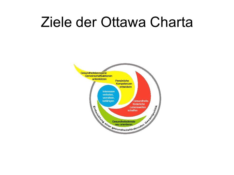 Ziele der Ottawa Charta