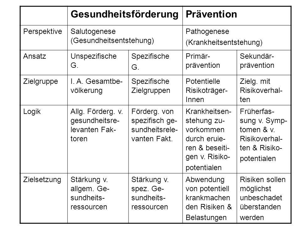 Gesundheitsförderung Prävention