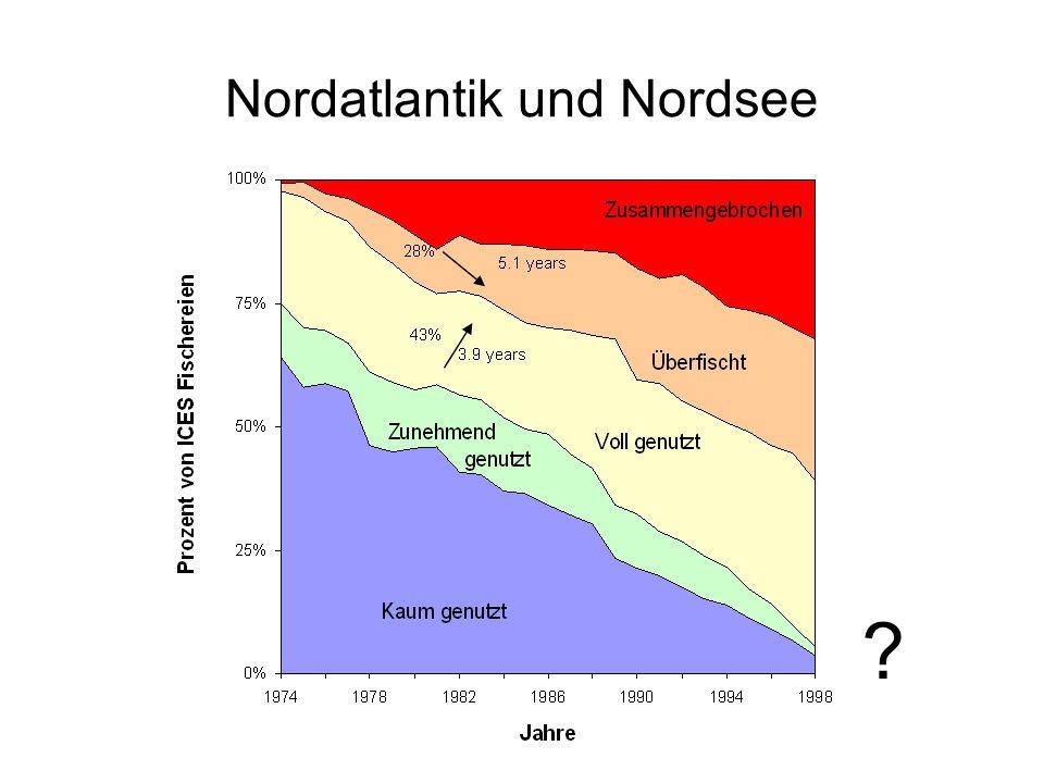 Nordatlantik und Nordsee