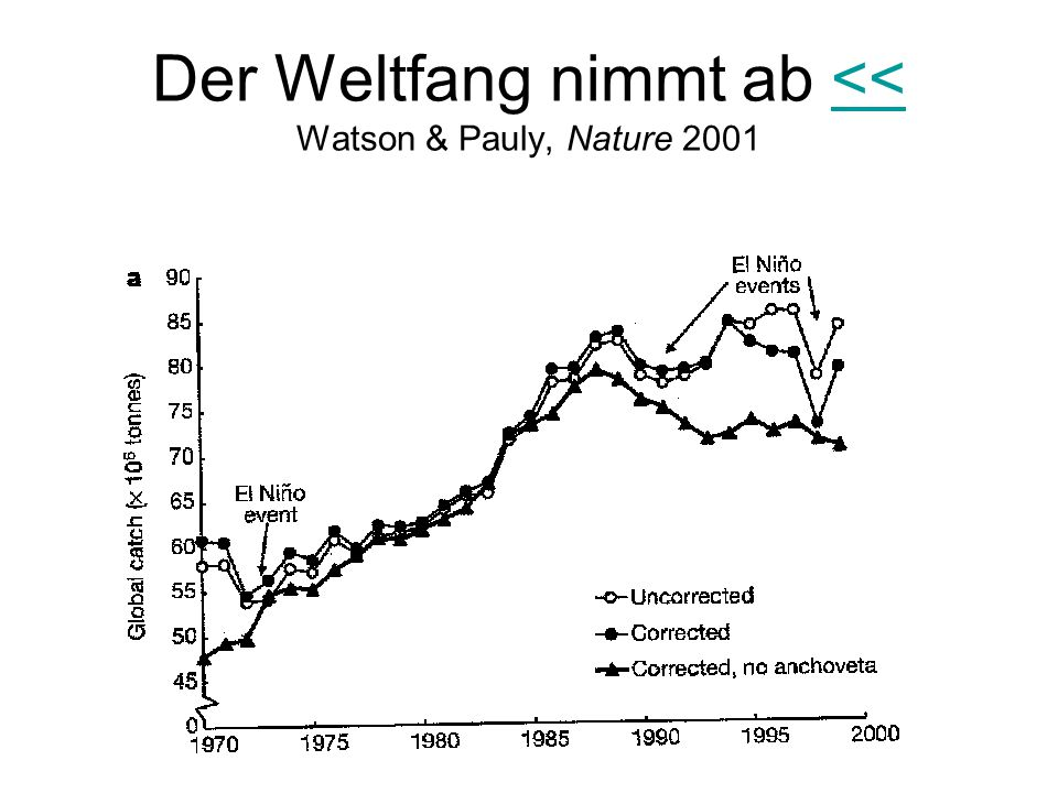 Der Weltfang nimmt ab << Watson & Pauly, Nature 2001