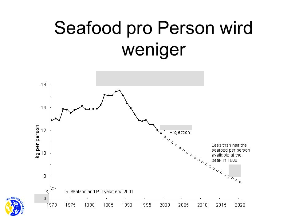 Seafood pro Person wird weniger
