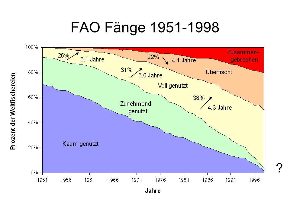 FAO Fänge 1951-1998