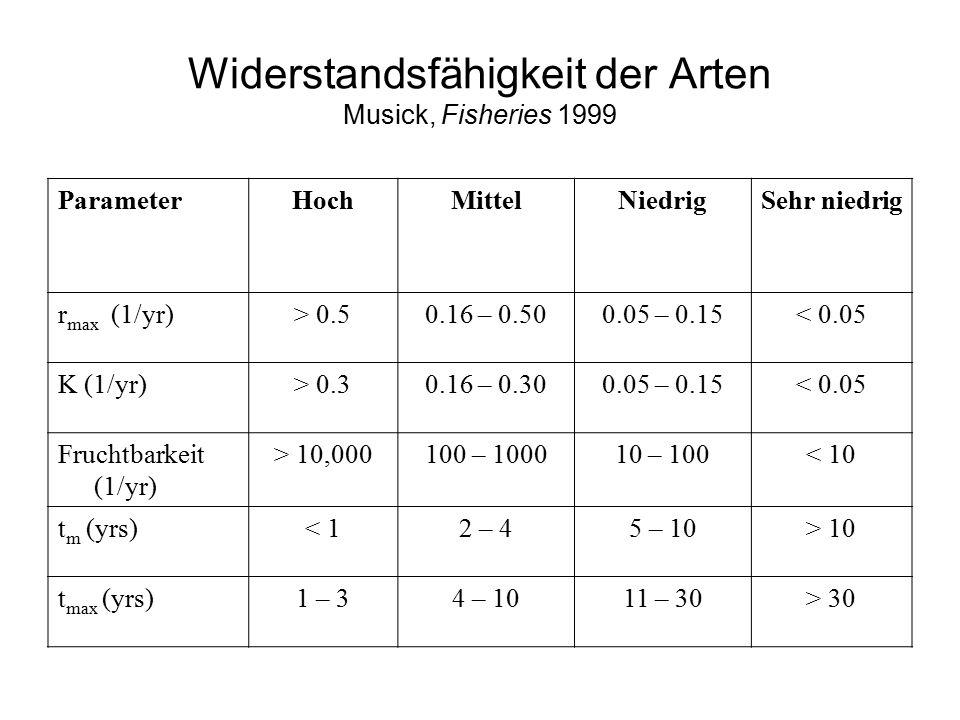 Widerstandsfähigkeit der Arten Musick, Fisheries 1999