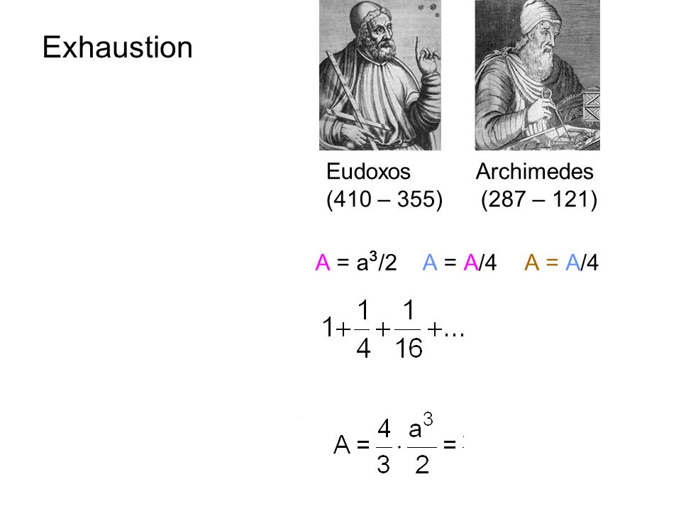 Exhaustion x2 a2 a x Eudoxos Archimedes (410 – 355) (287 – 121)