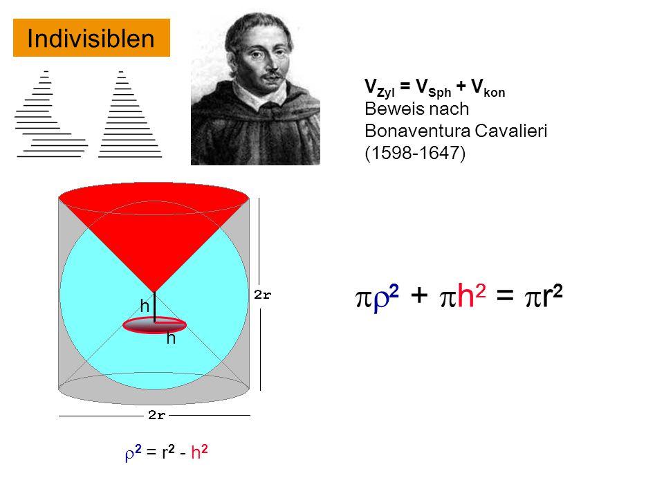 pr2 + ph2 = pr2 Indivisiblen VZyl = VSph + Vkon Beweis nach