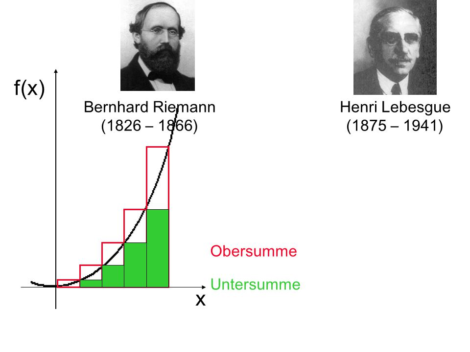 f(x) f(x) x x Bernhard Riemann (1826 – 1866) Henri Lebesgue