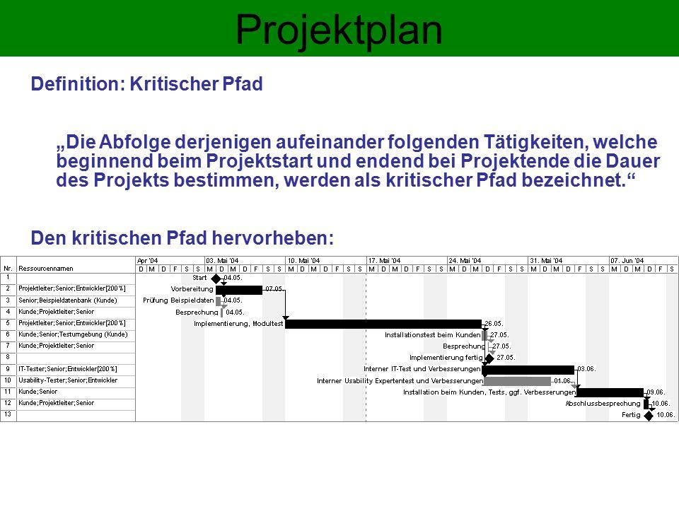 Projektplan Definition: Kritischer Pfad