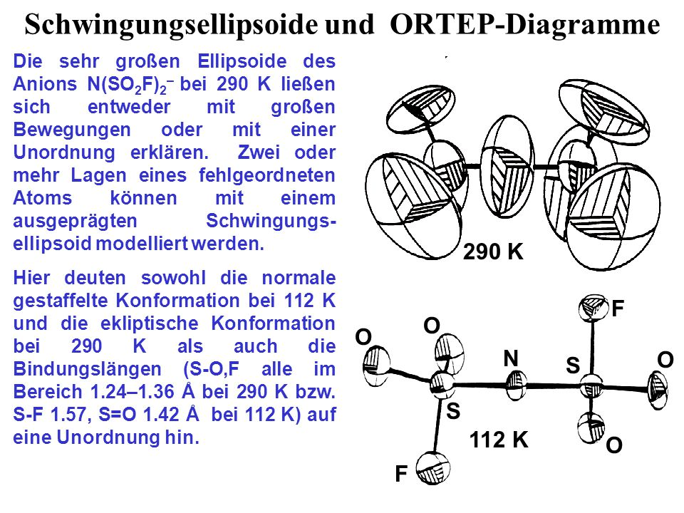 Schwingungsellipsoide und ORTEP-Diagramme