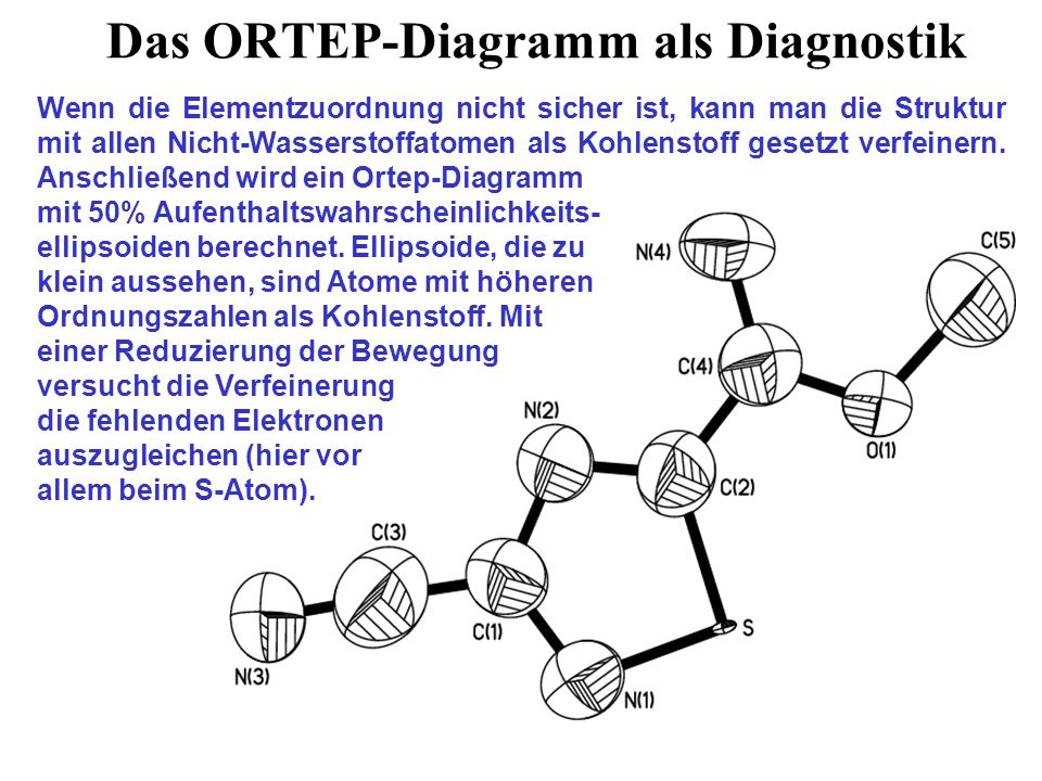 Das ORTEP-Diagramm als Diagnostik
