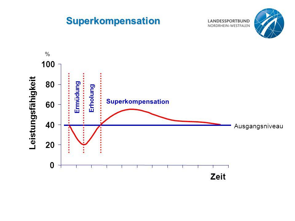 Superkompensation 100 80 Leistungsfähigkeit 60 40 20 Zeit Ermüdung