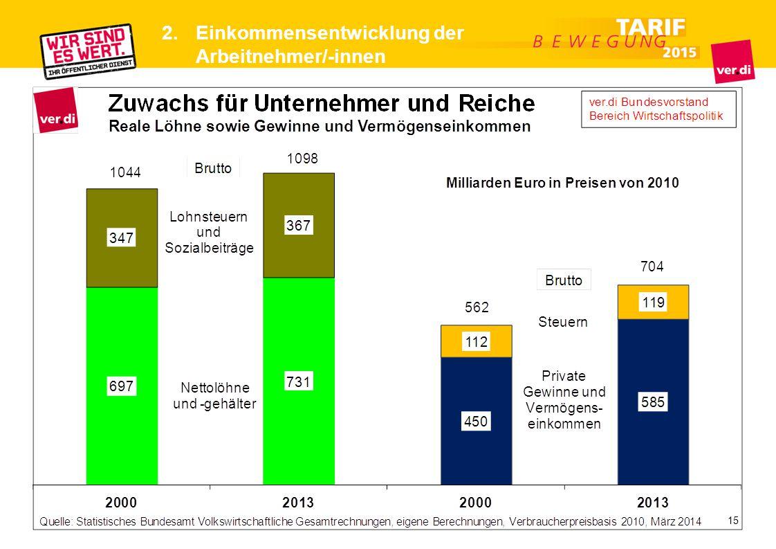 2. Einkommensentwicklung der Arbeitnehmer/-innen