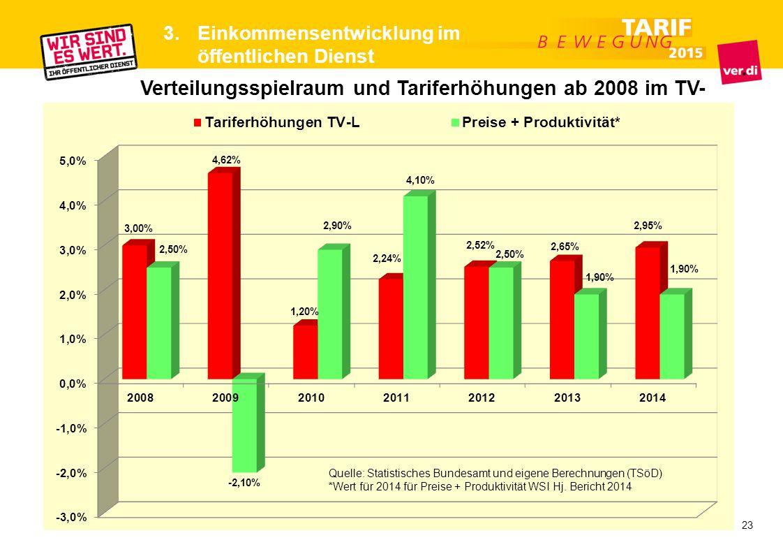 Verteilungsspielraum und Tariferhöhungen ab 2008 im TV-L