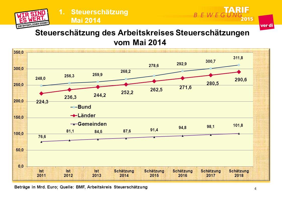 Steuerschätzung des Arbeitskreises Steuerschätzungen vom Mai 2014