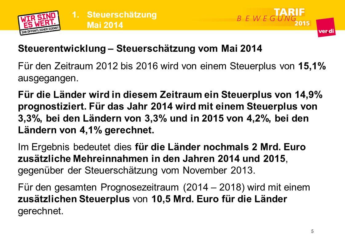 Steuerentwicklung – Steuerschätzung vom Mai 2014