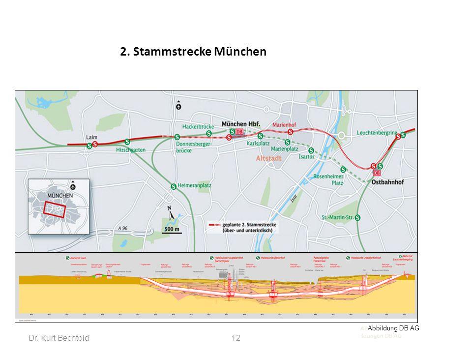 2. Stammstrecke München Dr. Kurt Bechtold