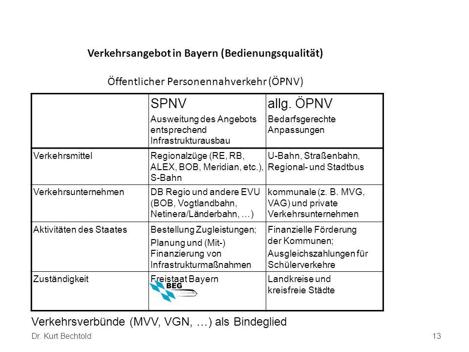 Verkehrsangebot in Bayern (Bedienungsqualität) Öffentlicher Personennahverkehr (ÖPNV)