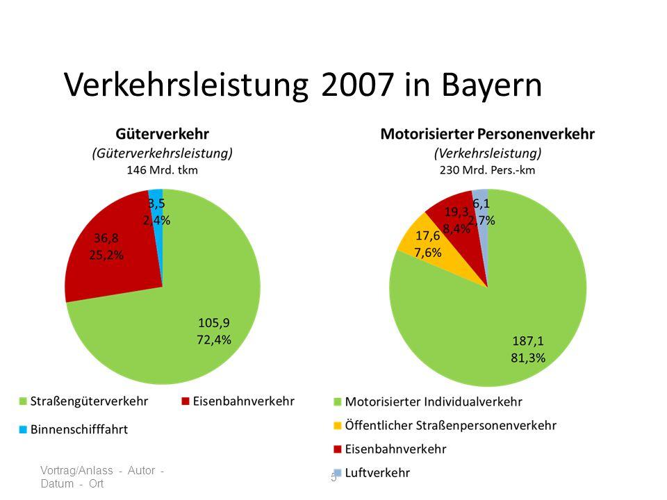 Verkehrsleistung 2007 in Bayern